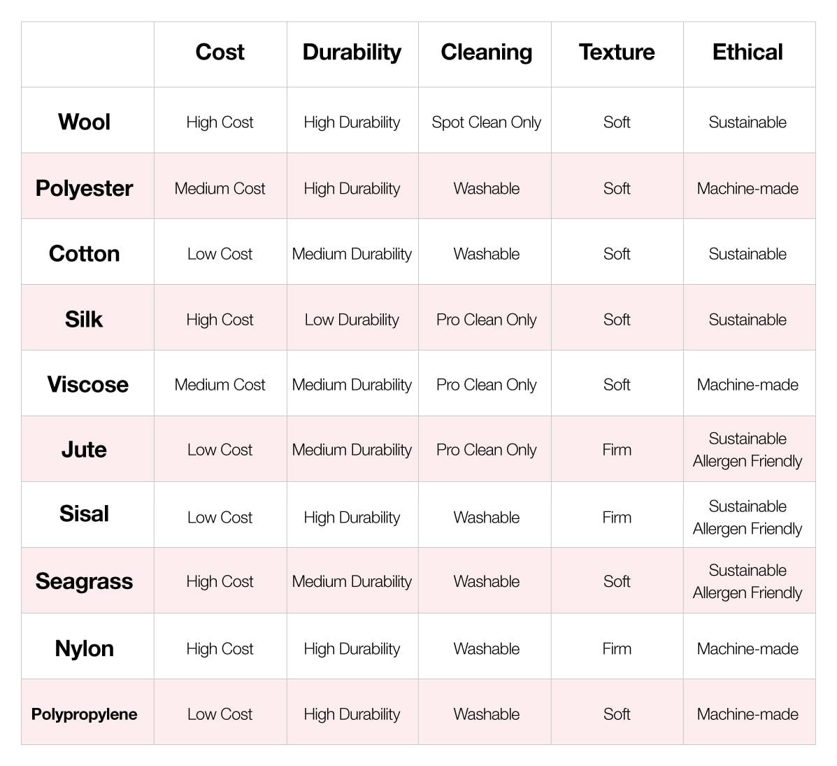 new rug materials comparison chart