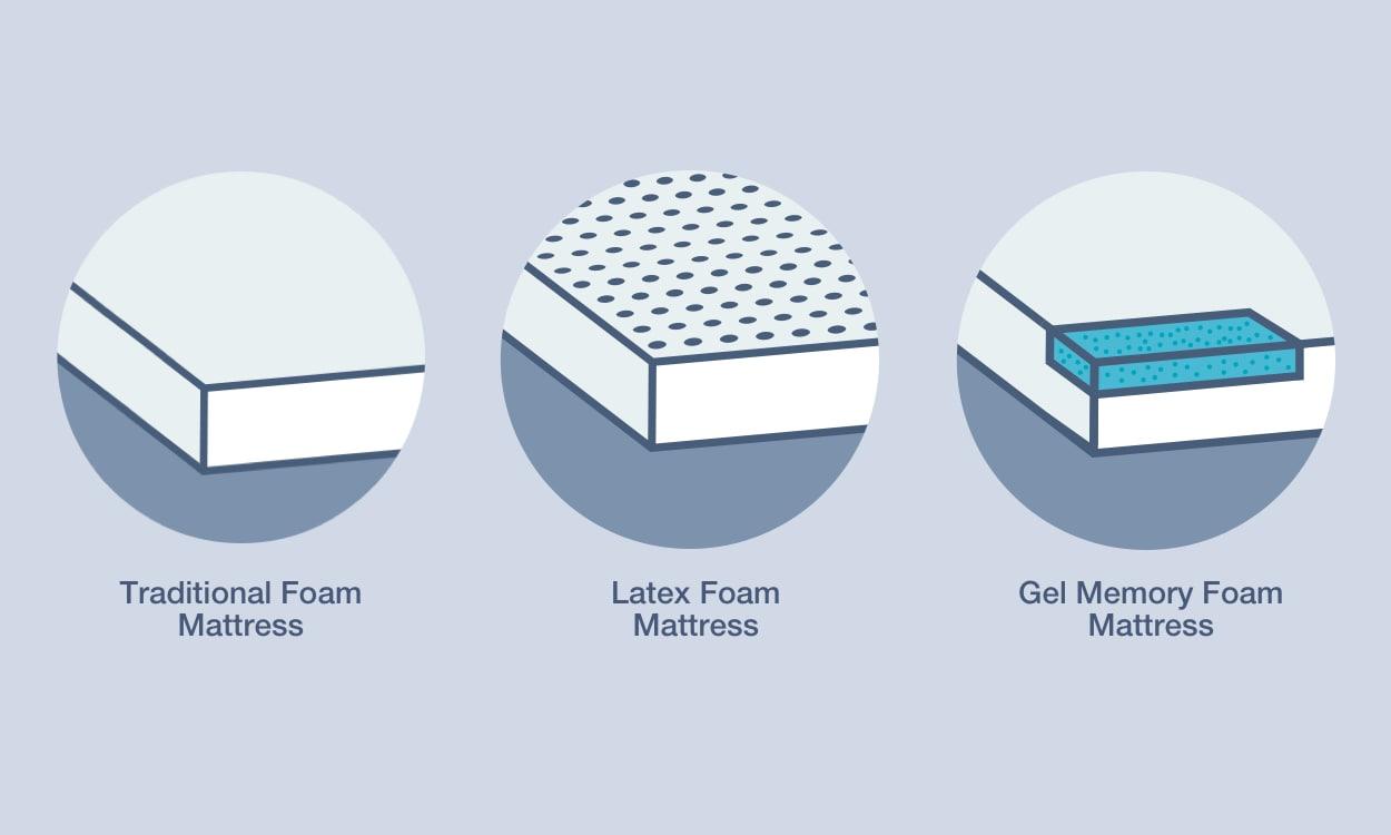 Illustration of memory foam types: traditional foam, latex foam, gel foam